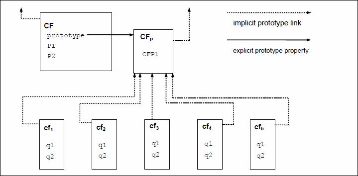 ECMAScript Language Specification ECMA-262 6th Edition – DRAFT