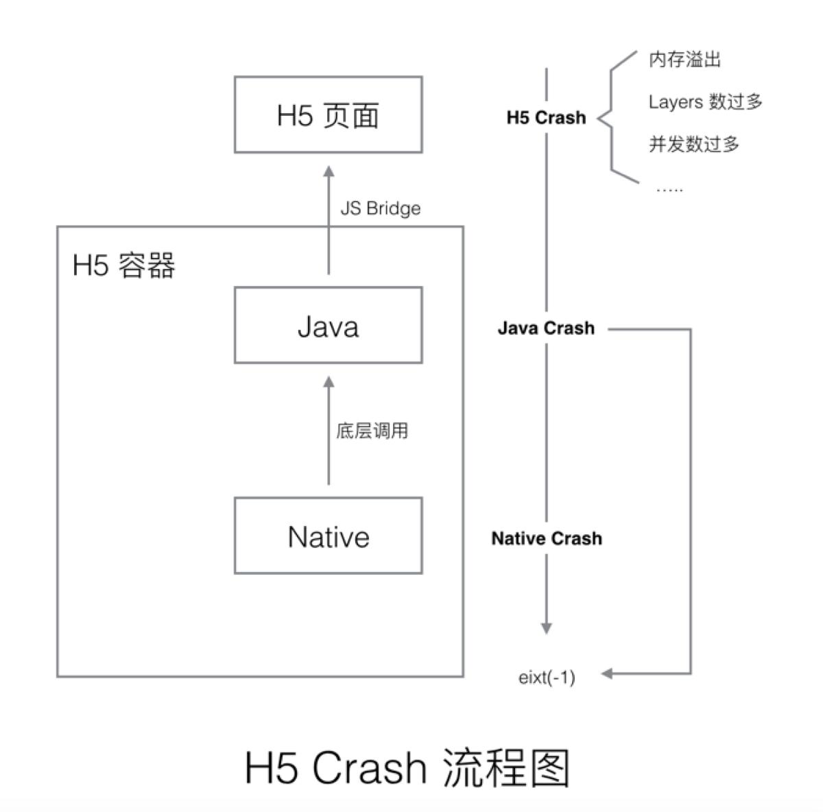 H5 Crash 流程图