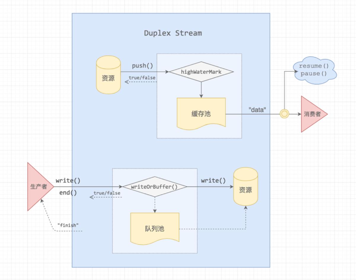 Node-Stream-Duplex
