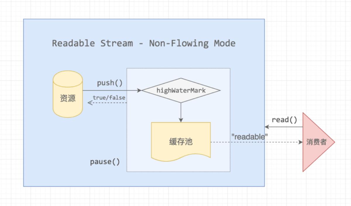 node-stream-non-flowing