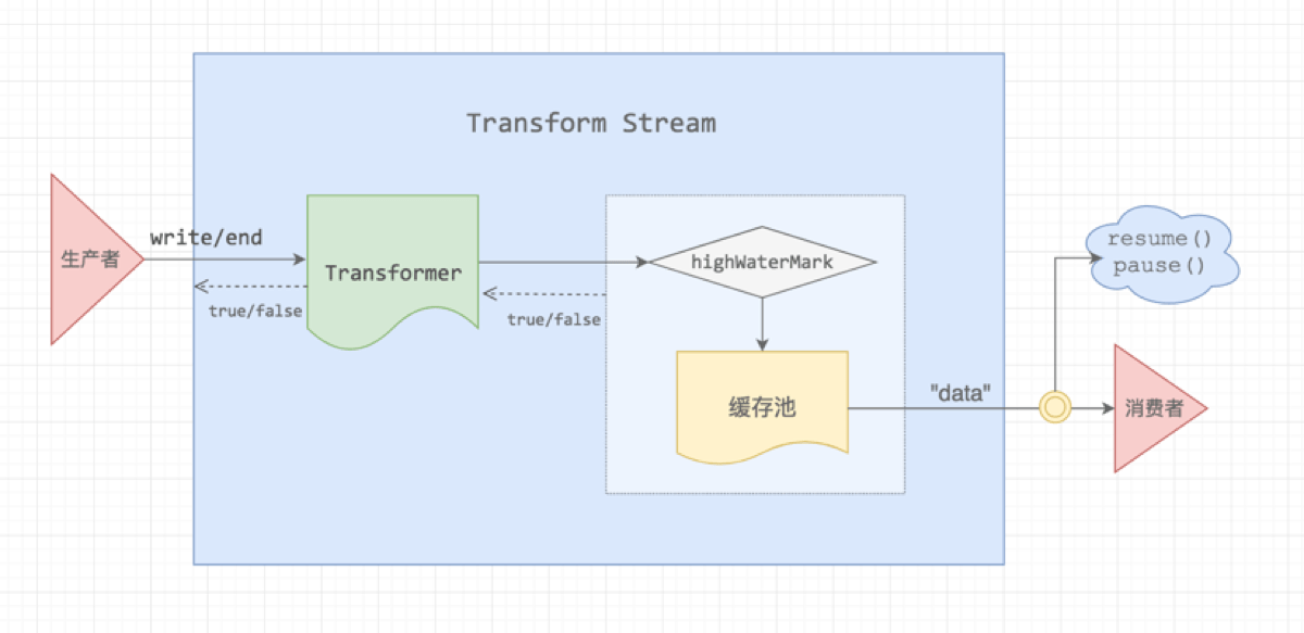 node-stream-transform