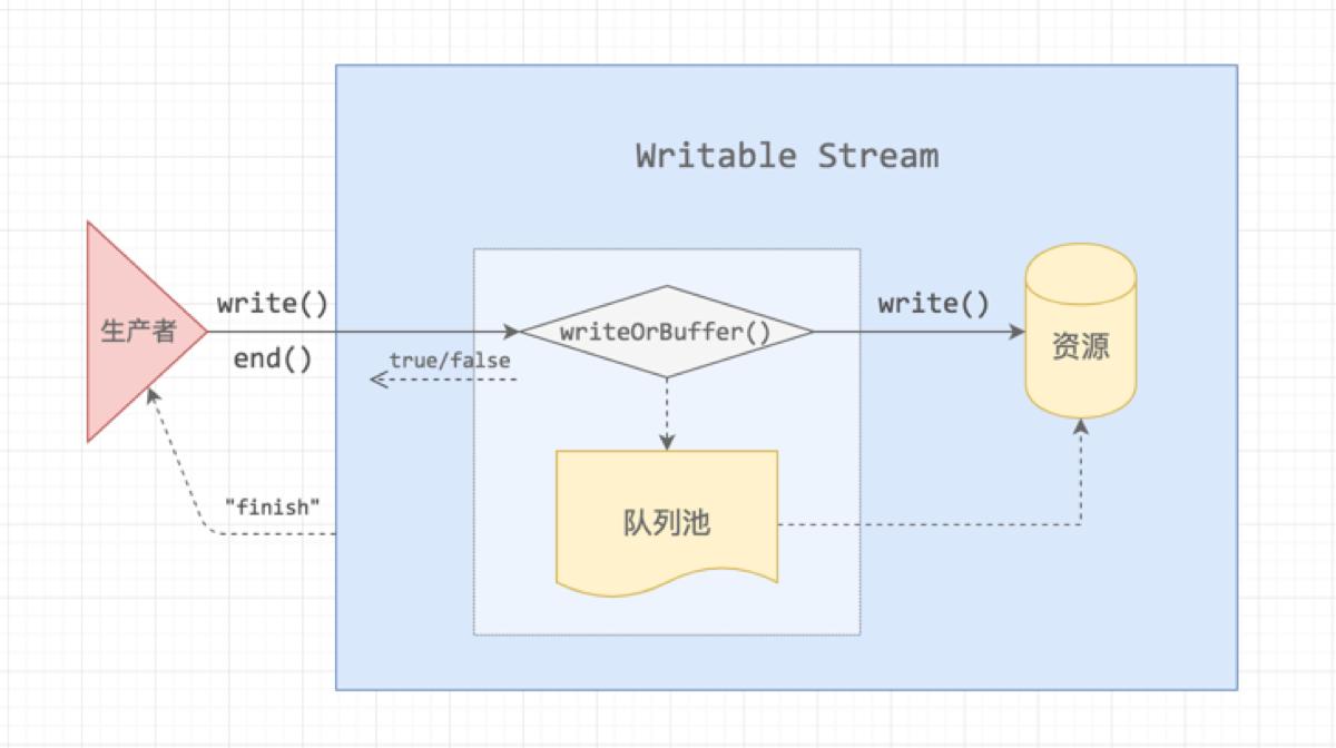 node-stream-writable